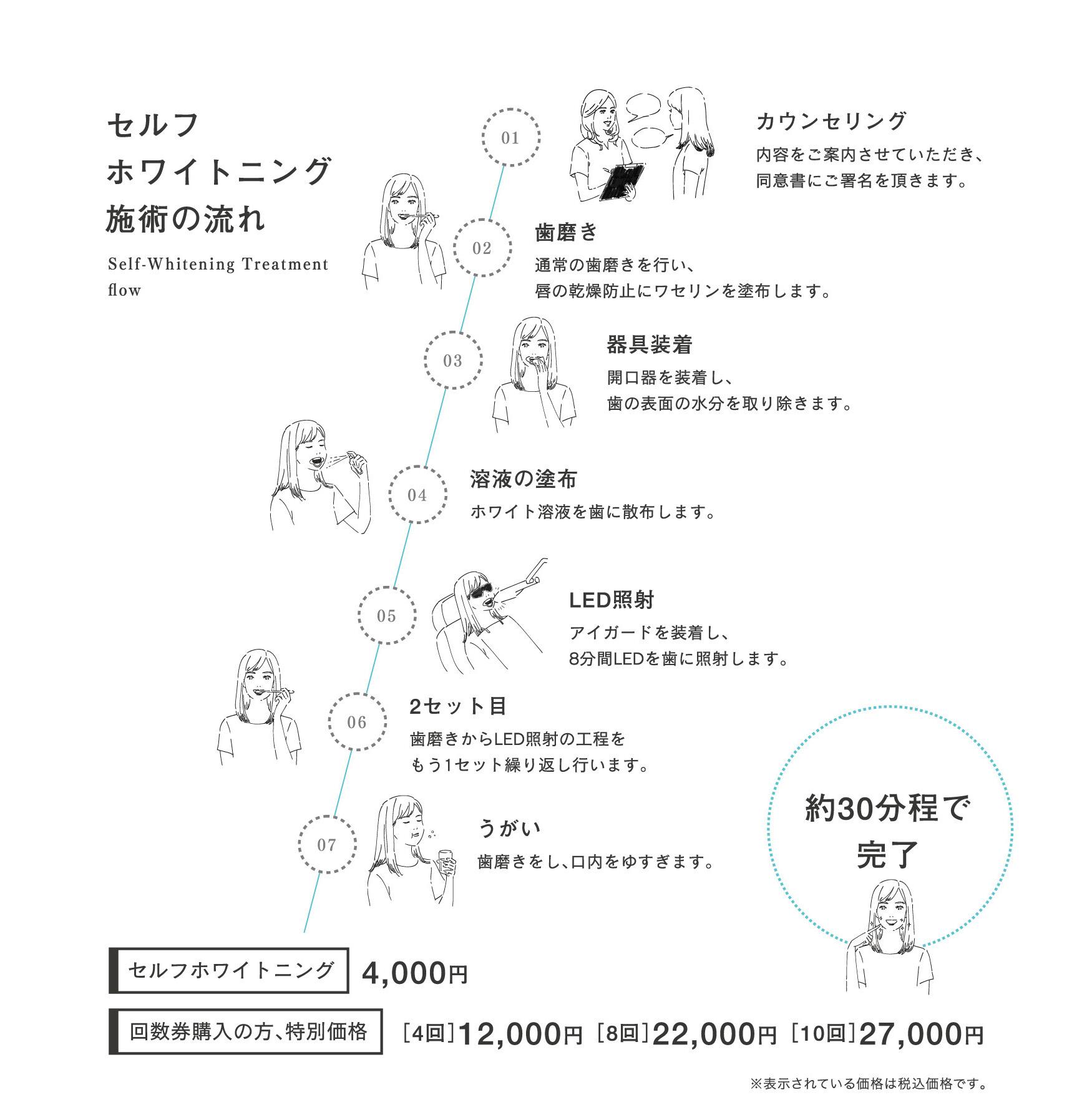 セルフホワイトニング 4,000円 回数券購入の方、特別価格 [4回]12,000円 [8回]22,000円 [10回]27,000円