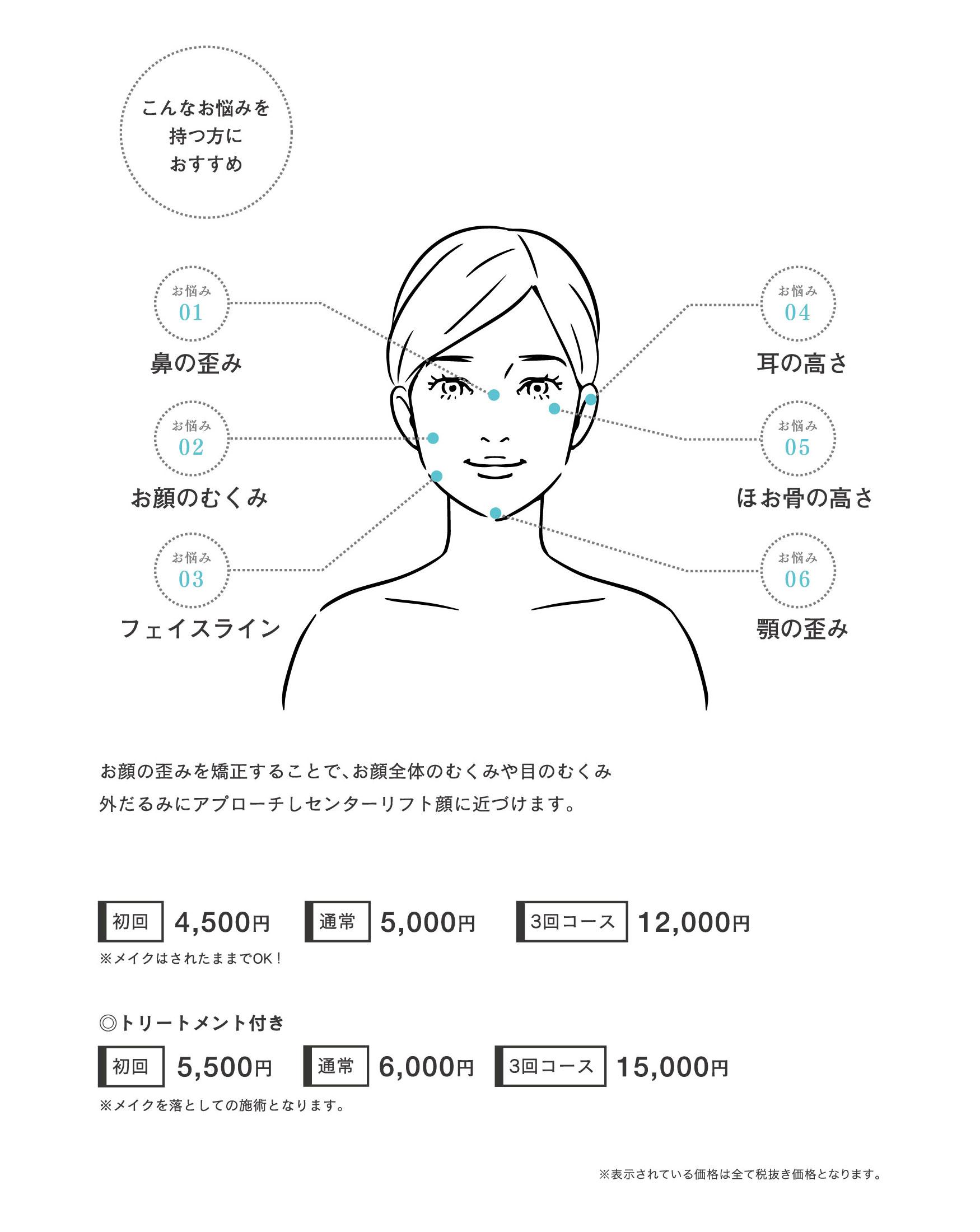 お顔の歪みを矯正することで、お顔全体のむくみや目のむくみ、外だるみにアプローチしセンターリスト顔に近づけます